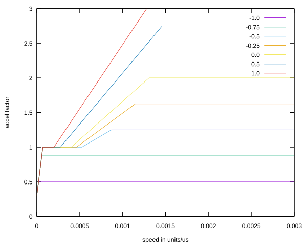 libinput lineal